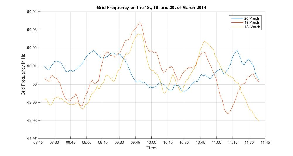 Frequency Measurements of the 18., 19. and 20. of March 2015
